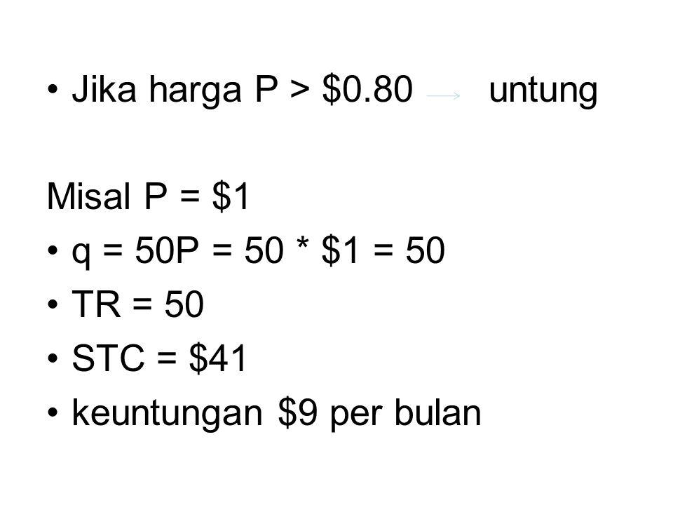 Jika harga P > $0.80 untung Misal P = $1 q = 50P = 50 * $1 = 50 TR = 50 STC = $41 keuntungan $9 per bulan