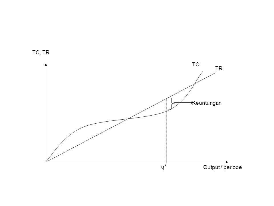Fungsi Penawaran Kombinasi input-input Optimal K*, L* K* = K (P,, w) L* = L (P,, w) akan menghasilkan maksimisasi keuntungan pada tingkat output q*.
