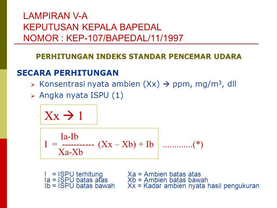 SECARA PERHITUNGAN  Konsentrasi nyata ambien (Xx)  ppm, mg/m 3, dll  Angka nyata ISPU (1) Xx  1 Ia-Ib I = ----------- (Xx – Xb) + Ib.............(*) Xa-Xb I = ISPU terhitungXa = Ambien batas atas Ia = ISPU batas atasXb = Ambien batas bawah Ib = ISPU batas bawahXx = Kadar ambien nyata hasil pengukuran LAMPIRAN V-A KEPUTUSAN KEPALA BAPEDAL NOMOR : KEP-107/BAPEDAL/11/1997 PERHITUNGAN INDEKS STANDAR PENCEMAR UDARA