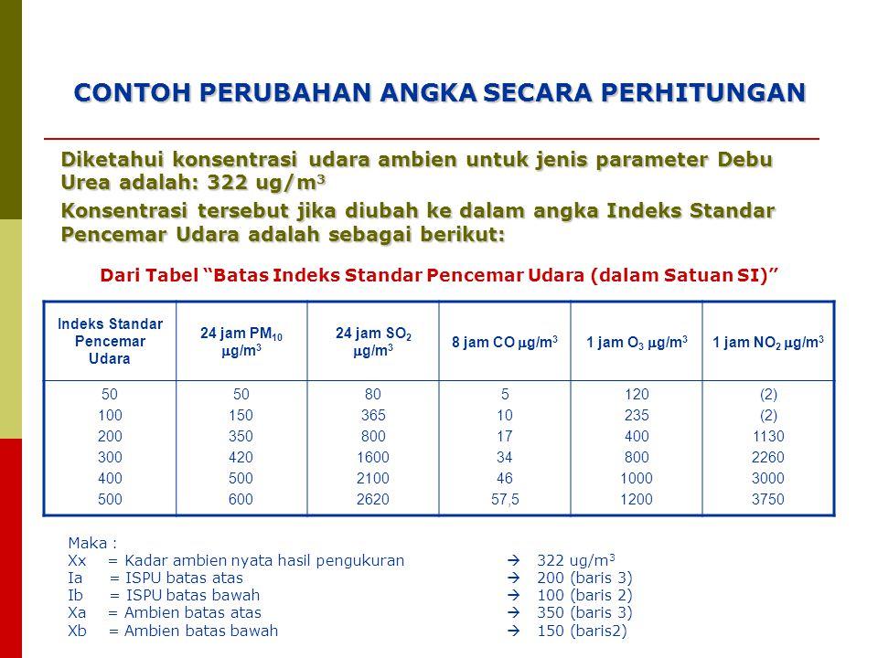 CONTOH PERUBAHAN ANGKA SECARA PERHITUNGAN Diketahui konsentrasi udara ambien untuk jenis parameter Debu Urea adalah: 322 ug/m 3 Konsentrasi tersebut jika diubah ke dalam angka Indeks Standar Pencemar Udara adalah sebagai berikut: Dari Tabel Batas Indeks Standar Pencemar Udara (dalam Satuan SI) Indeks Standar Pencemar Udara 24 jam PM 10  g/m 3 24 jam SO 2  g/m 3 8 jam CO  g/m 3 1 jam O 3  g/m 3 1 jam NO 2  g/m 3 50 100 200 300 400 500 50 150 350 420 500 600 80 365 800 1600 2100 2620 5 10 17 34 46 57,5 120 235 400 800 1000 1200 (2) 1130 2260 3000 3750 Maka : Xx = Kadar ambien nyata hasil pengukuran  322 ug/m 3 Ia = ISPU batas atas  200 (baris 3) Ib = ISPU batas bawah  100 (baris 2) Xa = Ambien batas atas  350 (baris 3) Xb = Ambien batas bawah  150 (baris2)