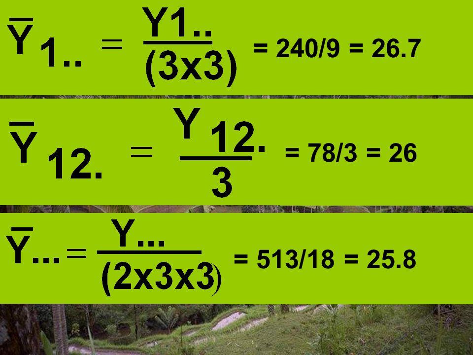 = 240/9 = 26.7 = 78/3 = 26 = 513/18 = 25.8