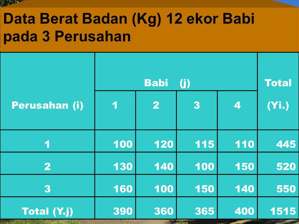 Data Berat Badan (Kg) 12 ekor Babi pada 3 Perusahan Babi(j) Total Perusahan (i)1234(Yi.) 1100120115110445 2130140100150520 3160100150140550 Total (Y.j)3903603654001515