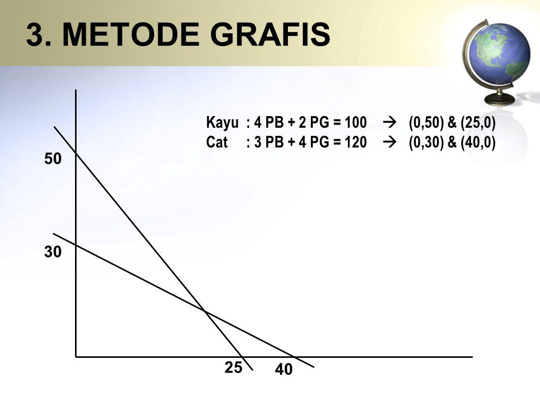 3. METODE GRAFIS Kayu : 4 PB + 2 PG = 100  (0,50) & (25,0) Cat : 3 PB + 4 PG = 120  (0,30) & (40,0) 50 30 25 40