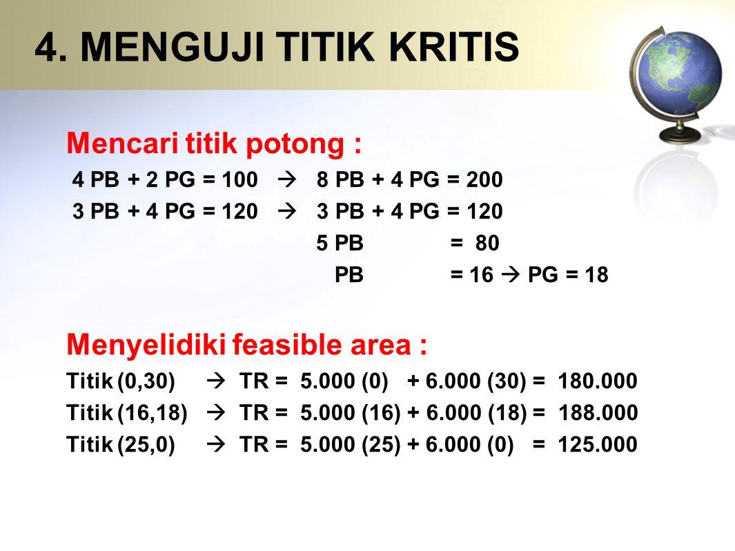 4. MENGUJI TITIK KRITIS Mencari titik potong : 4 PB + 2 PG = 100  8 PB + 4 PG = 200 3 PB + 4 PG = 120  3 PB + 4 PG = 120 5 PB = 80 PB = 16  PG = 18