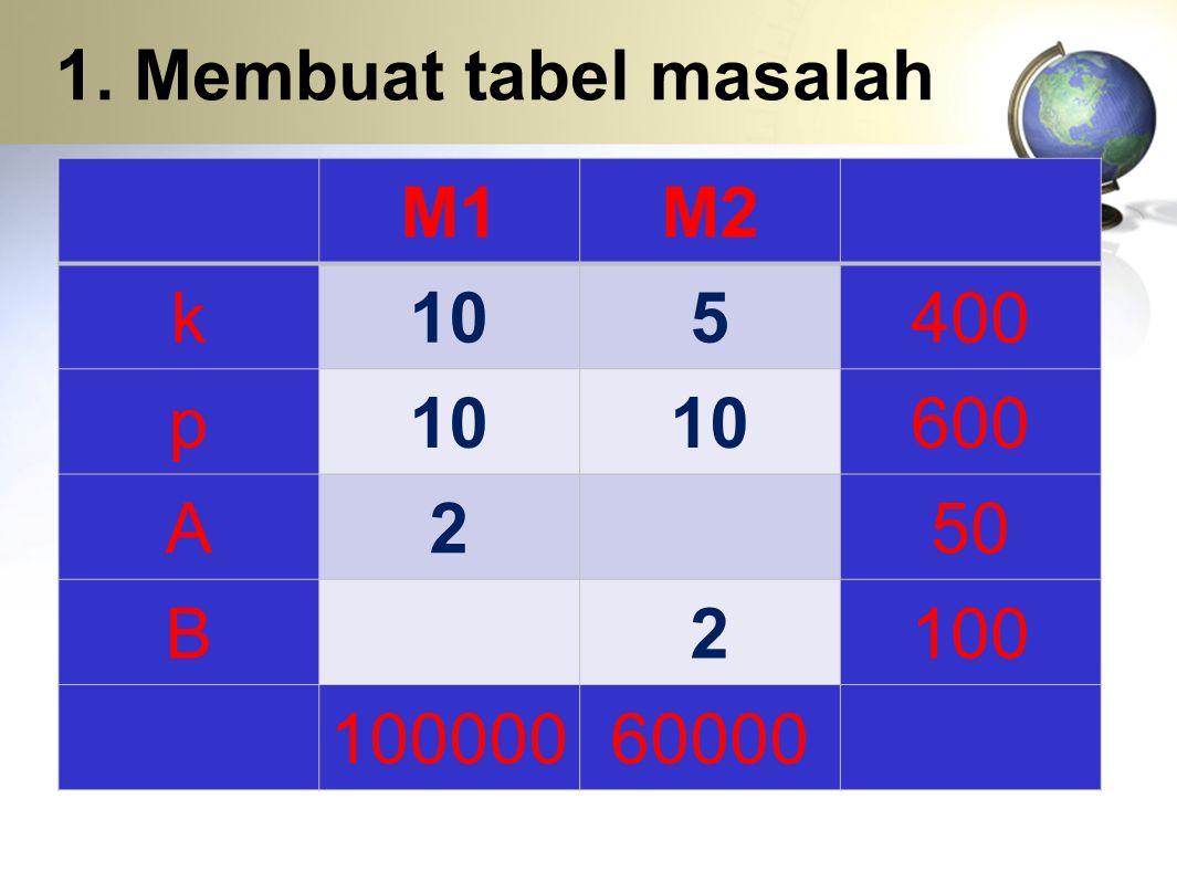 1. Membuat tabel masalah M1M2 k105400 p10 600 A250 B2100 10000060000