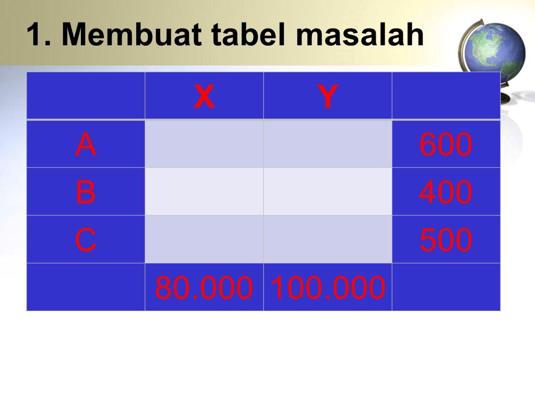 1. Membuat tabel masalah XY A600 B400 C500 80.000100.000