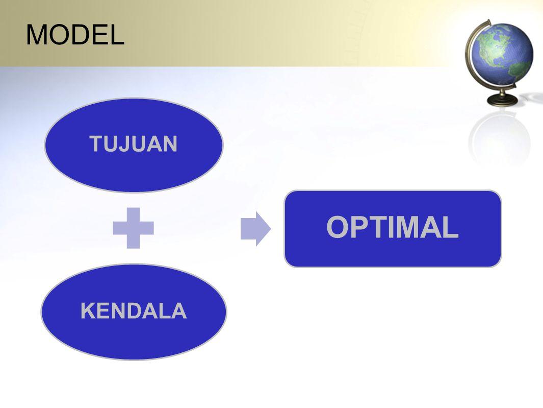 LANGKAH-LANGKAH PENYELESAIAN 1.Buat tabel permasalahan 2.Tentukan fungsi tujuan dan fungsi kendala 3.Penyelesaian dengan beberapa cara : Untuk menyelesaikan kasus di atas ada 3 metode, yaitu : –Metode Grafik Dengan cara menggambarkan fungsi-fungsi kendala maupun tujuan pada sistem salib sumbu, kemudian menentukan titik penyelesaian optimal.