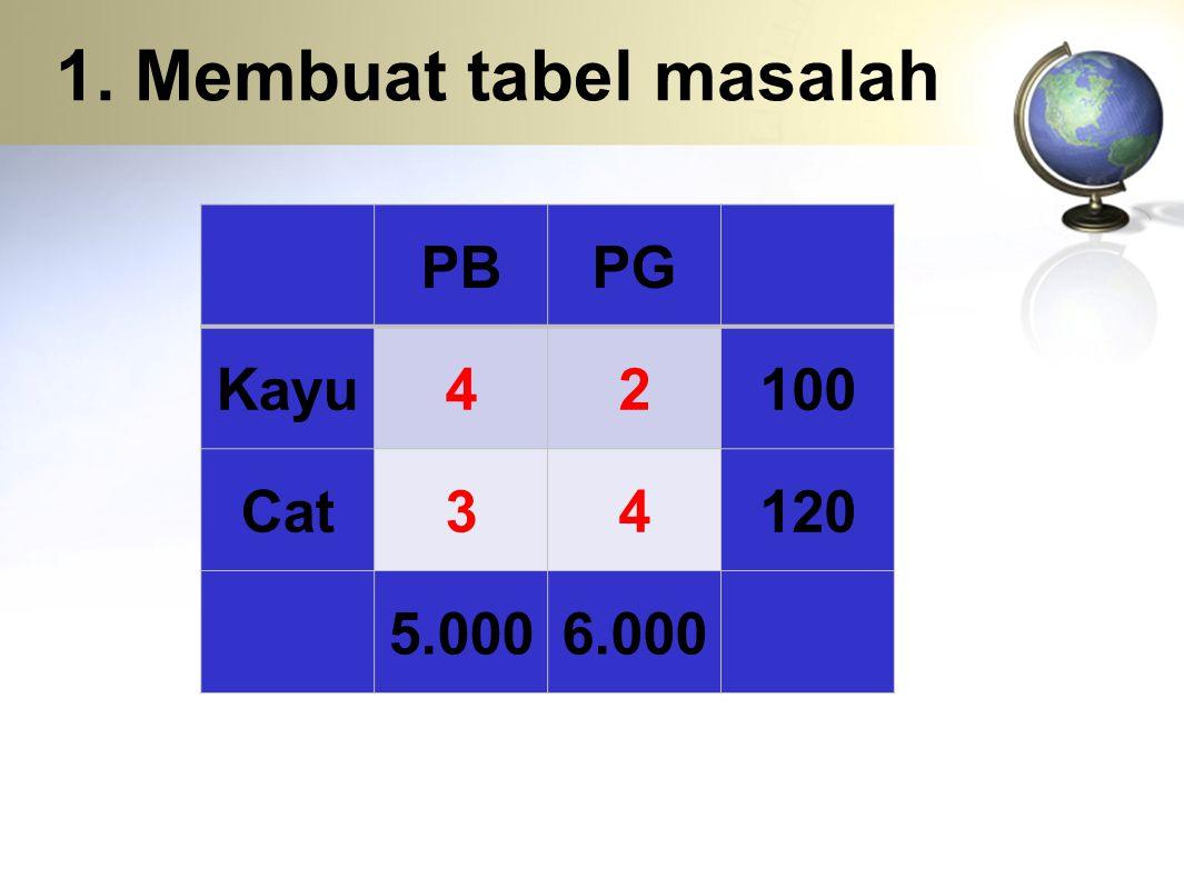 1. Membuat tabel masalah PBPG Kayu42100 Cat34120 5.0006.000