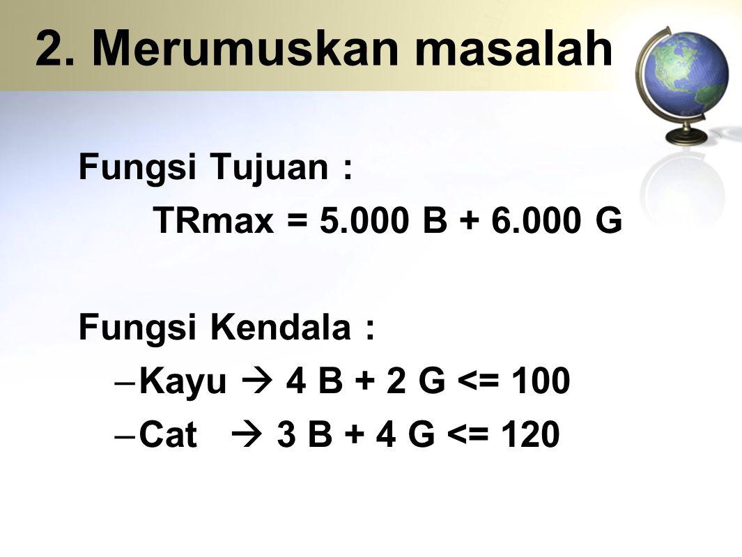 2. Merumuskan masalah Fungsi Tujuan : TRmax = 5.000 B + 6.000 G Fungsi Kendala : –Kayu  4 B + 2 G <= 100 –Cat  3 B + 4 G <= 120