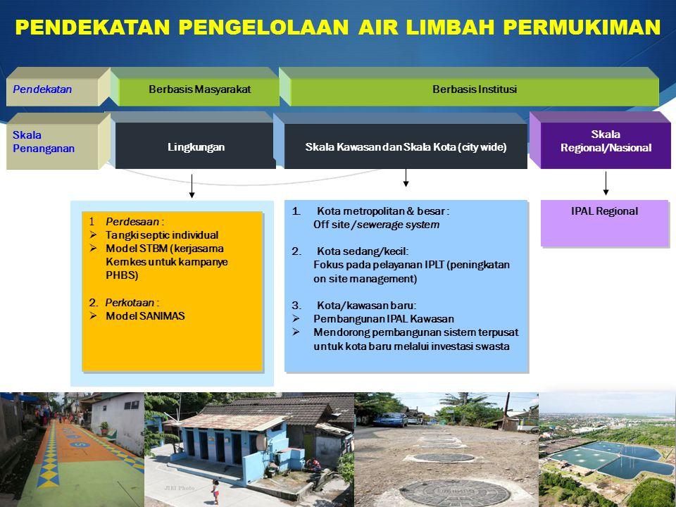 PENDEKATAN PENGELOLAAN AIR LIMBAH PERMUKIMAN Lingkungan Skala Kawasan dan Skala Kota (city wide) Skala Regional/Nasional Berbasis InstitusiBerbasis Ma