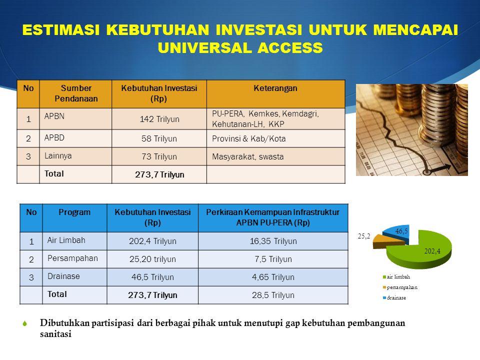 NoProgramKebutuhan Investasi (Rp) Perkiraan Kemampuan Infrastruktur APBN PU-PERA (Rp) 1 Air Limbah 202,4 Trilyun16,35 Trilyun 2 Persampahan 25,20 tril