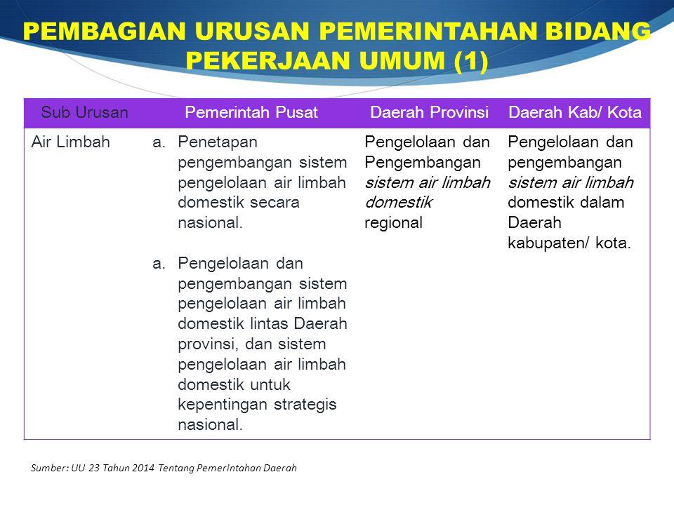 Sumber: UU 23 Tahun 2014 Tentang Pemerintahan Daerah Sub UrusanPemerintah PusatDaerah ProvinsiDaerah Kab/ Kota Air Limbaha.Penetapan pengembangan sist