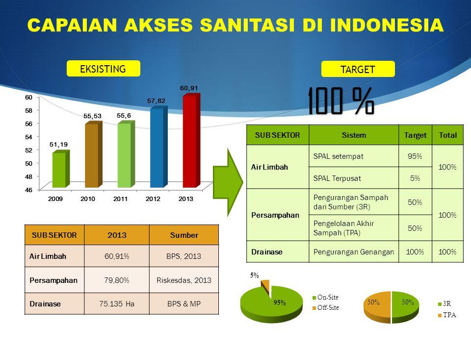 100 % CAPAIAN AKSES SANITASI DI INDONESIA SUB SEKTOR2013Sumber Air Limbah60,91%BPS, 2013 Persampahan79,80%Riskesdas, 2013 Drainase75.135 HaBPS & MP SU