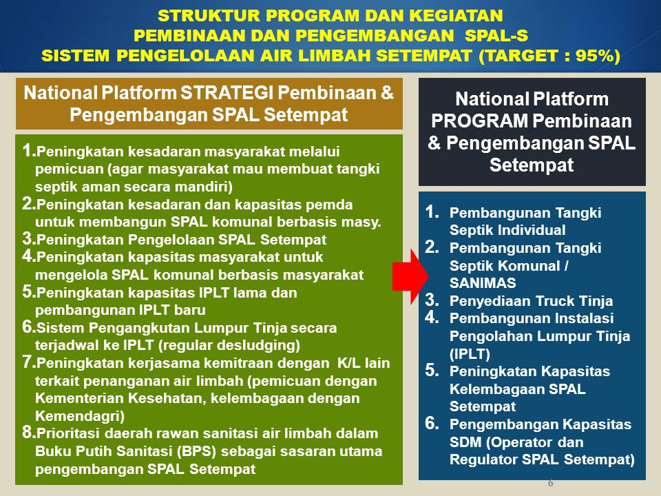 National Platform PROGRAM Pembinaan & Pengembangan SPAL Terpusat STRUKTUR PROGRAM DAN KEGIATAN PEMBINAAN DAN PENGEMBANGAN SPAL-T SISTEM PENGELOLAAN AIR LIMBAH TERPUSAT (TARGET: 5%) 7 1.