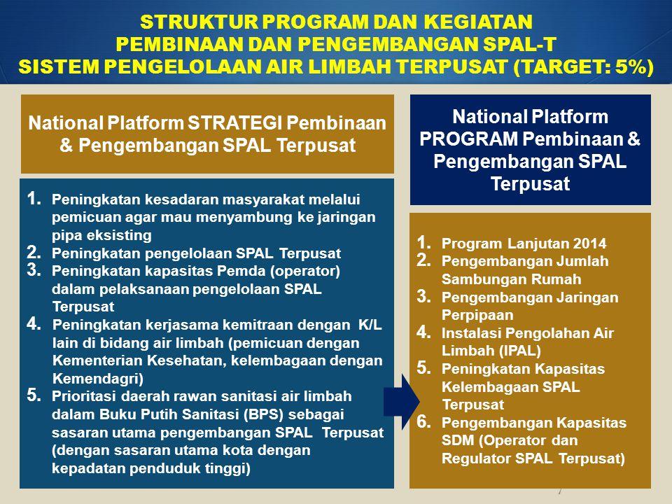 National Platform PROGRAM Pembinaan & Pengembangan SPAL Terpusat STRUKTUR PROGRAM DAN KEGIATAN PEMBINAAN DAN PENGEMBANGAN SPAL-T SISTEM PENGELOLAAN AI
