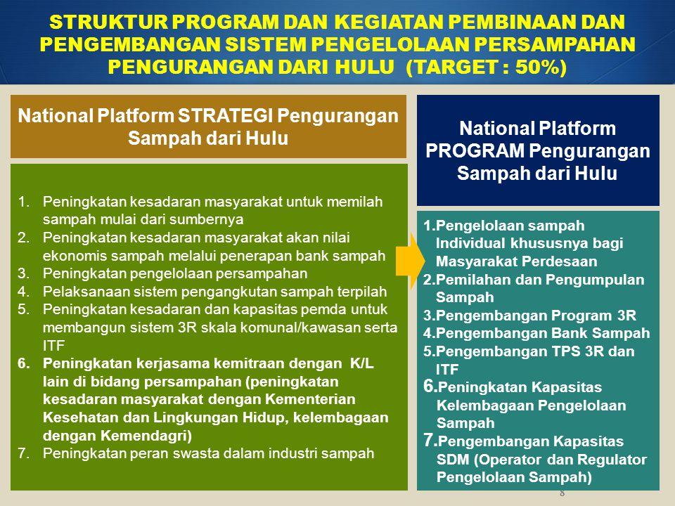 National Platform PROGRAM Pengurangan Sampah dari Hulu STRUKTUR PROGRAM DAN KEGIATAN PEMBINAAN DAN PENGEMBANGAN SISTEM PENGELOLAAN PERSAMPAHAN PENGURA