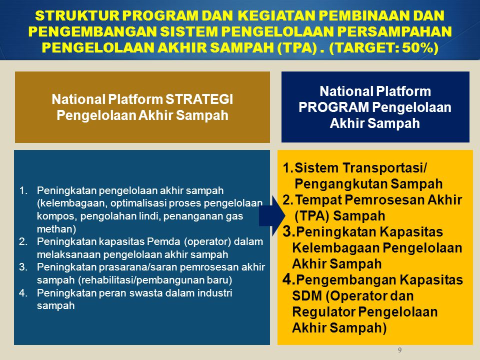 National Platform STRATEGI Pengembangan Sistem Drainase Permukiman STRUKTUR PROGRAM DAN KEGIATAN PEMBINAAN DAN PENGEMBANGAN SISTEM PENGELOLAAN DRAINASE PENGURANGAN GENANGAN AKIBAT LIMPASAN AIR HUJAN (TARGET: 100%) 1.Peningkatan kesadaran masyarakat untuk tidak membuang sampah di saluran/badan air 2.Peningkatan kapasitas saluran drainase sesuai dengan kebutuhan penanganan 3.Peningkatan kapasitas pemda dalam melaksanakan kegiatan operasi dan pemeliharaan saluran drainase 4.Peningkatan kerjasama kemitraan dengan K/L lain di bidang drainase (peningkatan kesadaran masyarakat dengan Kementerian Kesehatan, kelembagaan dengan Kemendagri) 5.Prioritasi penuntasan area genangan dalam Buku Putih Sanitasi (BPS) sebagai sasaran utama pembangunan drainase permukiman 10 National Platform PROGRAM Pengembangan Sistem Drainase Permukiman 1.
