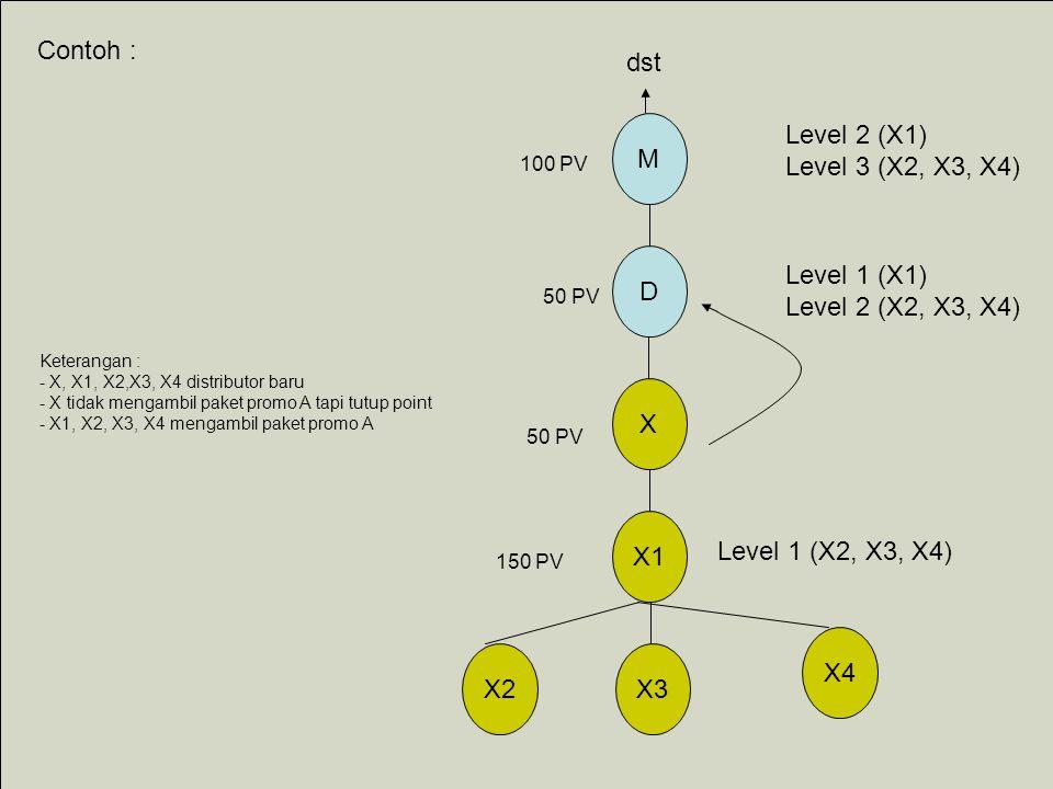 X1 X2 X D M X3 X4 Contoh : Keterangan : - X, X1, X2,X3, X4 distributor baru - X tidak mengambil paket promo A tapi tutup point - X1, X2, X3, X4 mengambil paket promo A Level 1 (X2, X3, X4) 150 PV 50 PV 100 PV Level 1 (X1) Level 2 (X2, X3, X4) Level 2 (X1) Level 3 (X2, X3, X4) dst