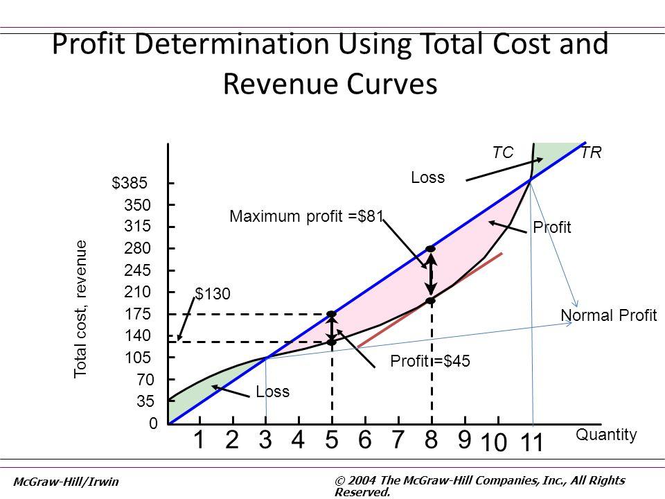 TCTR 0 Total cost, revenue $385 350 315 280 245 210 175 140 105 70 35 Quantity 123456789 Profit Determination Using Total Cost and Revenue Curves Maxi