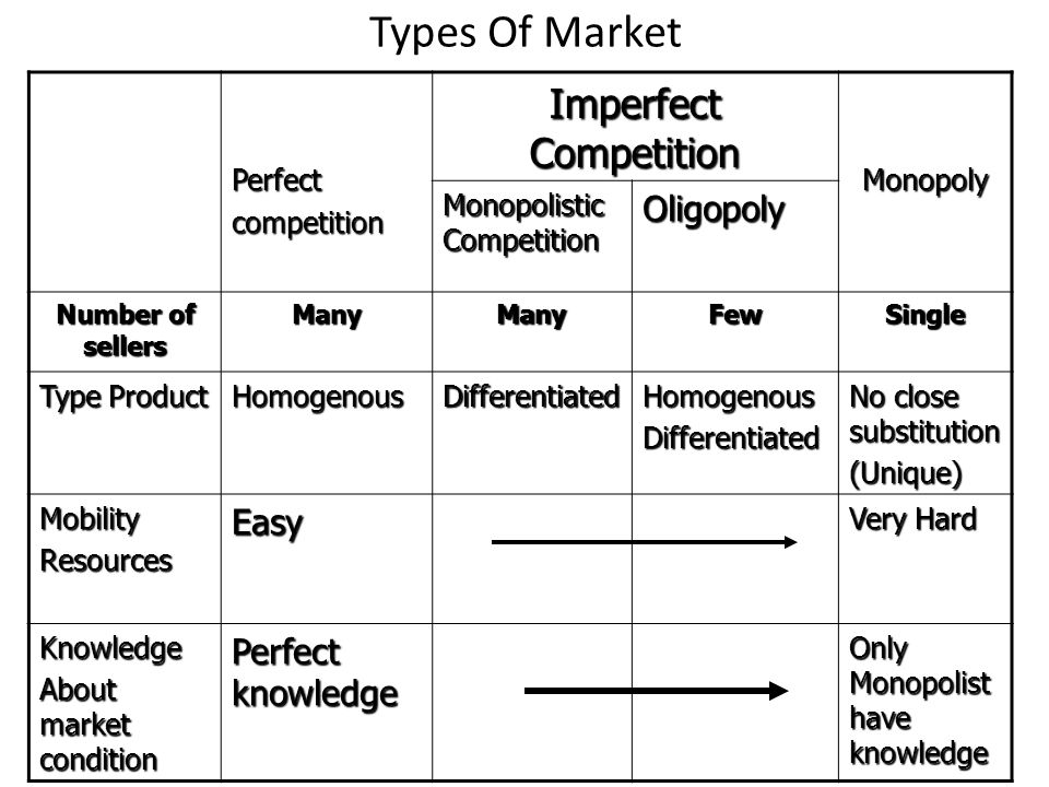 Types Of Market Perfectcompetition Imperfect Competition Monopoly Monopolistic Competition Oligopoly Number of sellers ManyManyFewSingle Type Product HomogenousDifferentiatedHomogenousDifferentiated No close substitution (Unique) MobilityResourcesEasy Very Hard Knowledge About market condition Perfect knowledge Only Monopolist have knowledge