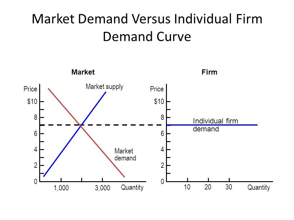 Market supply Market demand 1,0003,000 Price $10 8 6 4 2 0 Quantity MarketFirm Individual firm demand Market Demand Versus Individual Firm Demand Curv