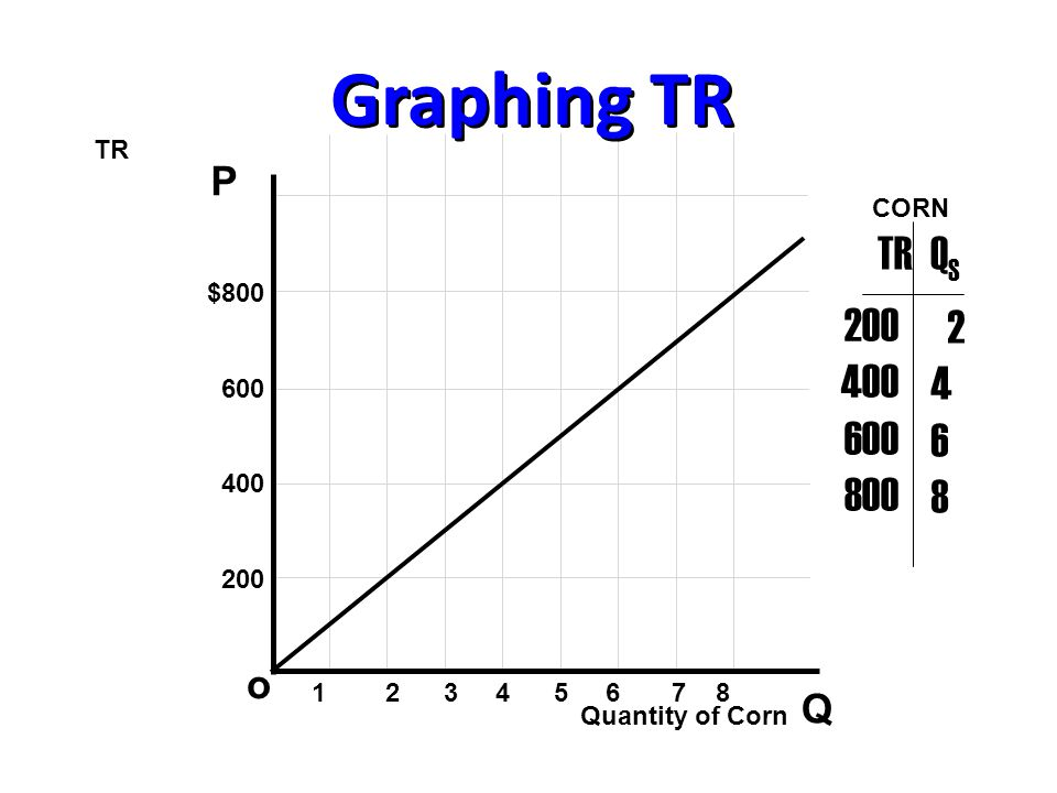 Graphing TR P Q o $800 600 400 200 1 2 3 4 5 6 7 8 200 400 600 800 2 4 6 8 TRQSQS Quantity of Corn CORN