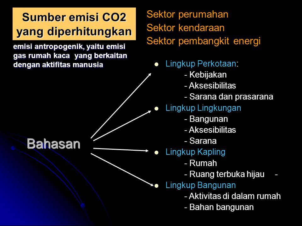 Sumber emisi CO2 yang diperhitungkan Sektor perumahan Sektor kendaraan Sektor pembangkit energi Bahasan Lingkup Perkotaan: - Kebijakan - Aksesibilitas - Sarana dan prasarana Lingkup Lingkungan - Bangunan - Aksesibilitas - Sarana Lingkup Kapling - Rumah - Ruang terbuka hijau- Lingkup Bangunan - Aktivitas di dalam rumah - Bahan bangunan emisi antropogenik, yaitu emisi gas rumah kaca yang berkaitan dengan aktifitas manusia