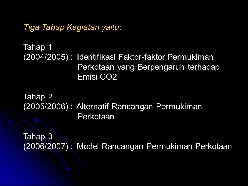 Tiga Tahap Kegiatan yaitu: Tahap 1 (2004/2005) : Identifikasi Faktor-faktor Permukiman Perkotaan yang Berpengaruh terhadap Emisi CO2 Tahap 2 (2005/2006) : Alternatif Rancangan Permukiman Perkotaan Tahap 3 (2006/2007) : Model Rancangan Permukiman Perkotaan