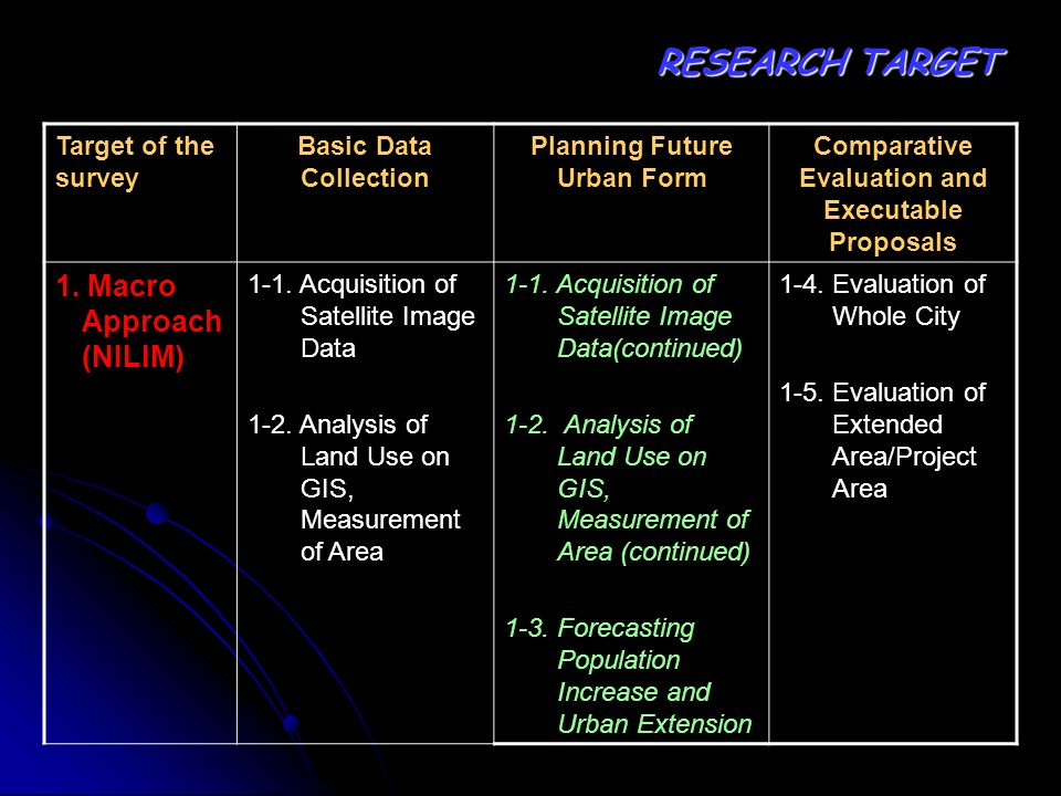 Target of the survey Basic Data Collection Planning Future Urban Form Comparative Evaluation and Executable Proposals 1.
