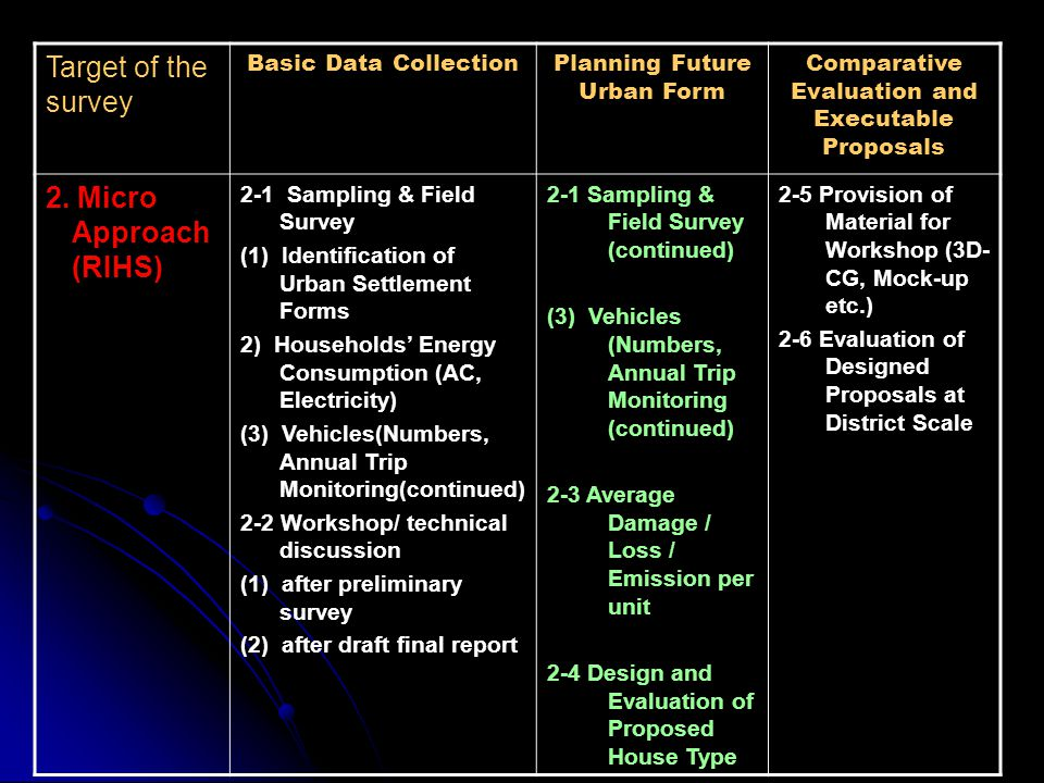 Target of the survey Basic Data CollectionPlanning Future Urban Form Comparative Evaluation and Executable Proposals 2. Micro Approach (RIHS) 2-1 Samp