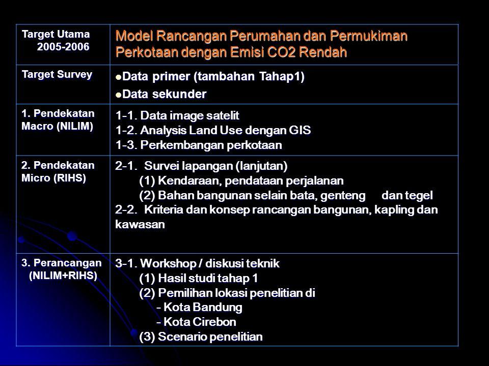 Target Utama 2005-2006 Model Rancangan Perumahan dan Permukiman Perkotaan dengan Emisi CO2 Rendah Target Survey Data primer (tambahan Tahap1) Data primer (tambahan Tahap1) Data sekunder Data sekunder 1.