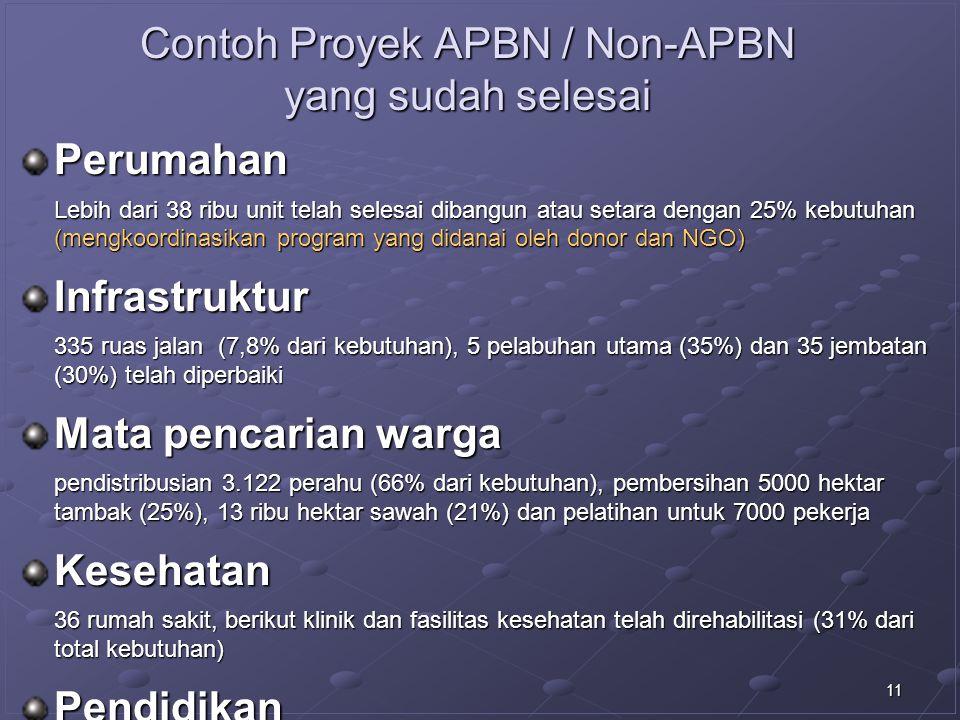 11 Contoh Proyek APBN / Non-APBN yang sudah selesai Perumahan Lebih dari 38 ribu unit telah selesai dibangun atau setara dengan 25% kebutuhan (mengkoo