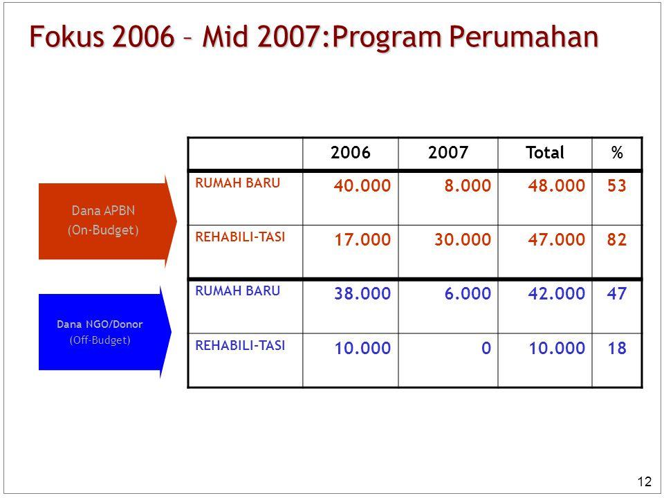 12 Fokus 2006 – Mid 2007:Program Perumahan Dana APBN (On-Budget) Dana NGO/Donor (Off-Budget) 20062007Total% RUMAH BARU 40.0008.00048.00053 REHABILI-TA