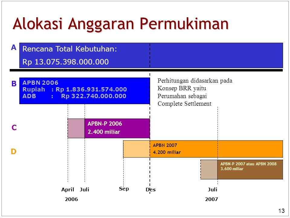 13 Alokasi Anggaran Permukiman Rencana Total Kebutuhan: Rp 13.075.398.000.000 APBN 2006 Rupiah : Rp 1.836.931.574.000 ADB : Rp 322.740.000.000 DesApri