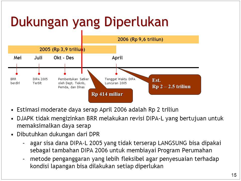 15 Dukungan yang Diperlukan Estimasi moderate daya serap April 2006 adalah Rp 2 triliun DJAPK tidak mengizinkan BRR melakukan revisi DIPA–L yang bertu