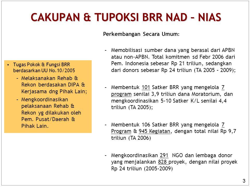3 CAKUPAN & TUPOKSI BRR NAD – NIAS Tugas Pokok & Fungsi BRR berdasarkan UU No.10/2005 –Melaksanakan Rehab & Rekon berdasakan DIPA & Kerjasama dng Piha