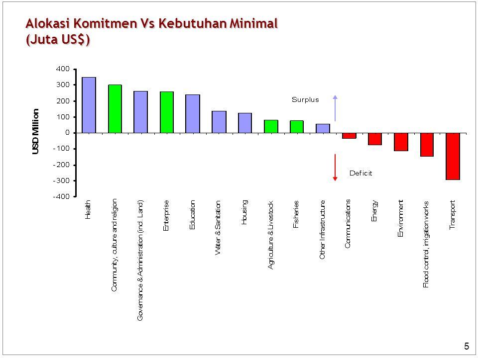 6 Kemajuan vs Mandat Waktu BRR 100% 23% 100% 75% 100% 15% Mandat BRR Komitmen Pendanaan Realisasi Keuangan 4 Tahun 11 bulan Rp 60 T Rp 45 T Rp 60 T Rp 9 T BRR telah menggunakan waktu 11 bulan dari mandat BRR selama 4 tahun, atau sekitar 23 % dari total waktu yang tersedia Dalam waktu tersebut, komitmen pendanaan yang sudah diperoleh adalah Rp 45 triliun dari estimasi awal sebesar Rp 60 triliun (75% dari total kebutuhan) Realisasi keuangan sebesar 15%, lebih rendah dari jumlah waktu yang tersedia karena proses perencanaan