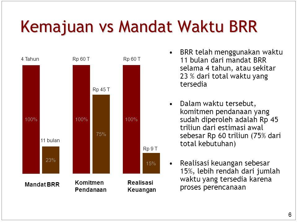 6 Kemajuan vs Mandat Waktu BRR 100% 23% 100% 75% 100% 15% Mandat BRR Komitmen Pendanaan Realisasi Keuangan 4 Tahun 11 bulan Rp 60 T Rp 45 T Rp 60 T Rp