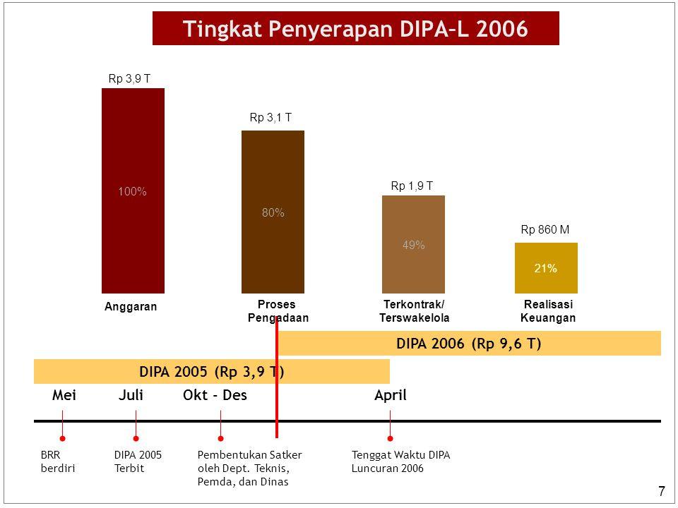 7 DIPA 2006 (Rp 9,6 T) DIPA 2005 (Rp 3,9 T) Mei BRR berdiri DIPA 2005 Terbit JuliOkt - Des Pembentukan Satker oleh Dept. Teknis, Pemda, dan Dinas Apri