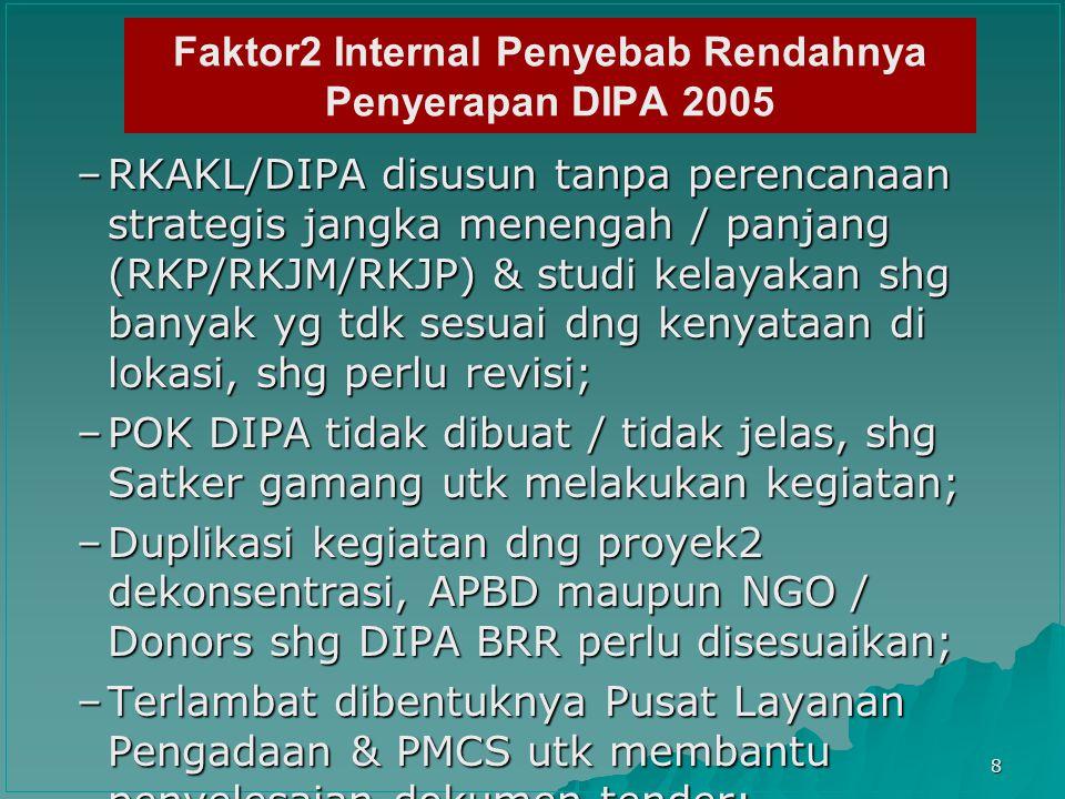 9 Faktor2 External Penyebab Rendahnya Penyerapan DIPA 2005 –Terdapat beberapa peraturan dikeluarkan lebih lambat dari yang diperlukan (mis: Perpres 70/2005 baru terbit akhir Nov.