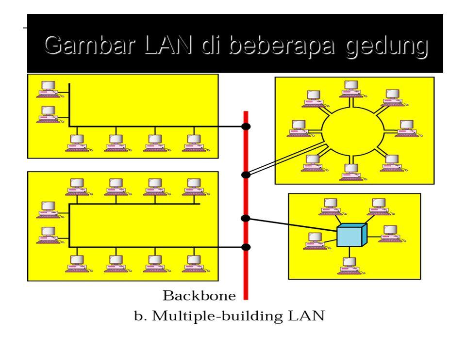MAN (Metropolitan Area Network) Lingkup kerja antar kota Menghubungkan banyak LAN Kecepatan antara 10 Mbps – 100 Mbps, tergantung kondisi infrastruktur yang ada Lewat jaringan umum, telkom, gel.