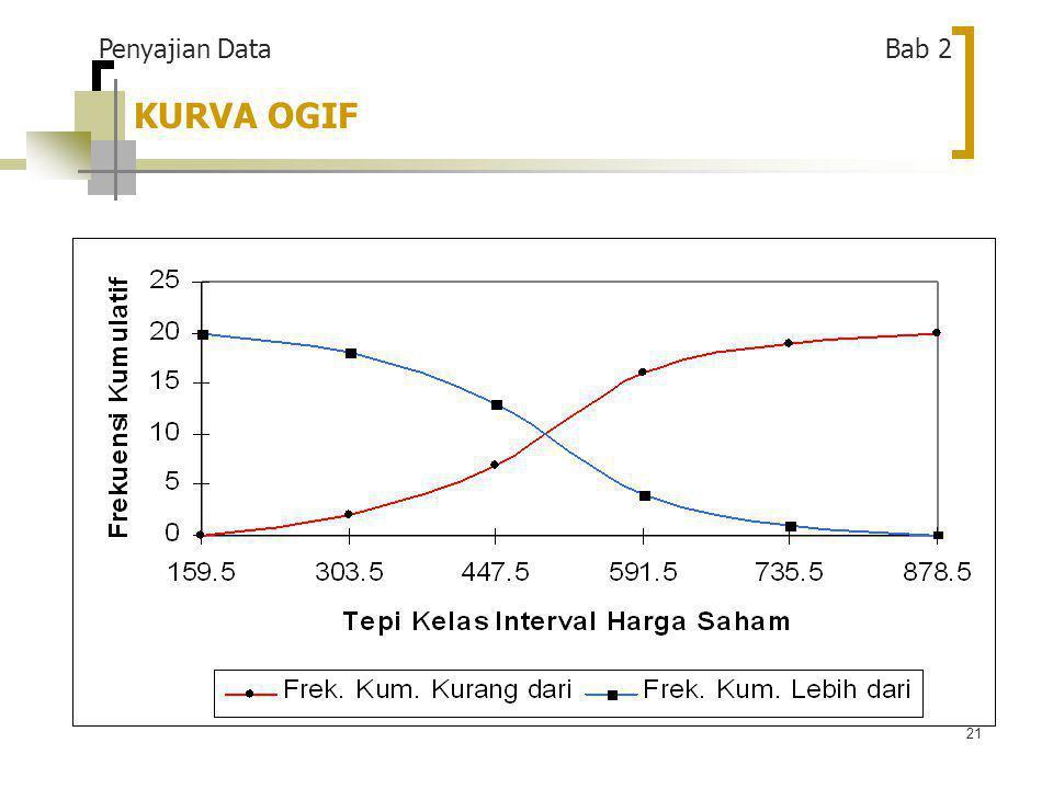 21 KURVA OGIF Penyajian Data Bab 2