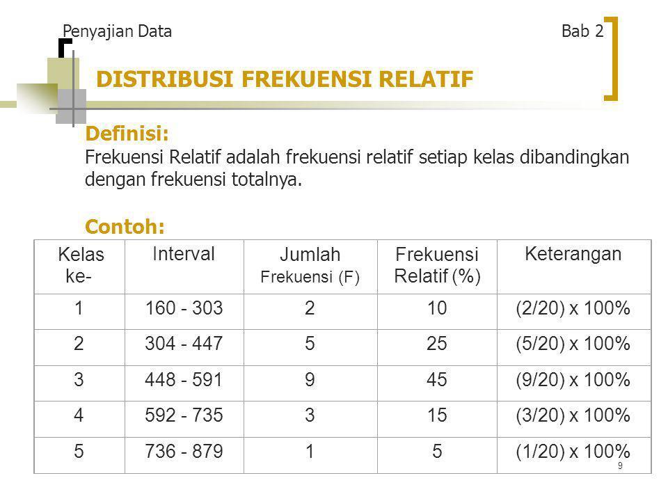 9 DISTRIBUSI FREKUENSI RELATIF Definisi: Frekuensi Relatif adalah frekuensi relatif setiap kelas dibandingkan dengan frekuensi totalnya.