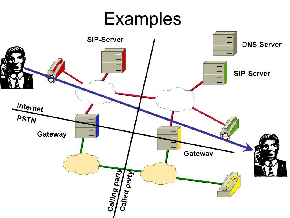 Call setup PSTN to VoIP Call via SIP Sip sip:paf@cisco.com Query 1.3.1.9.5.8.6.8.6.4.e164.arpa..