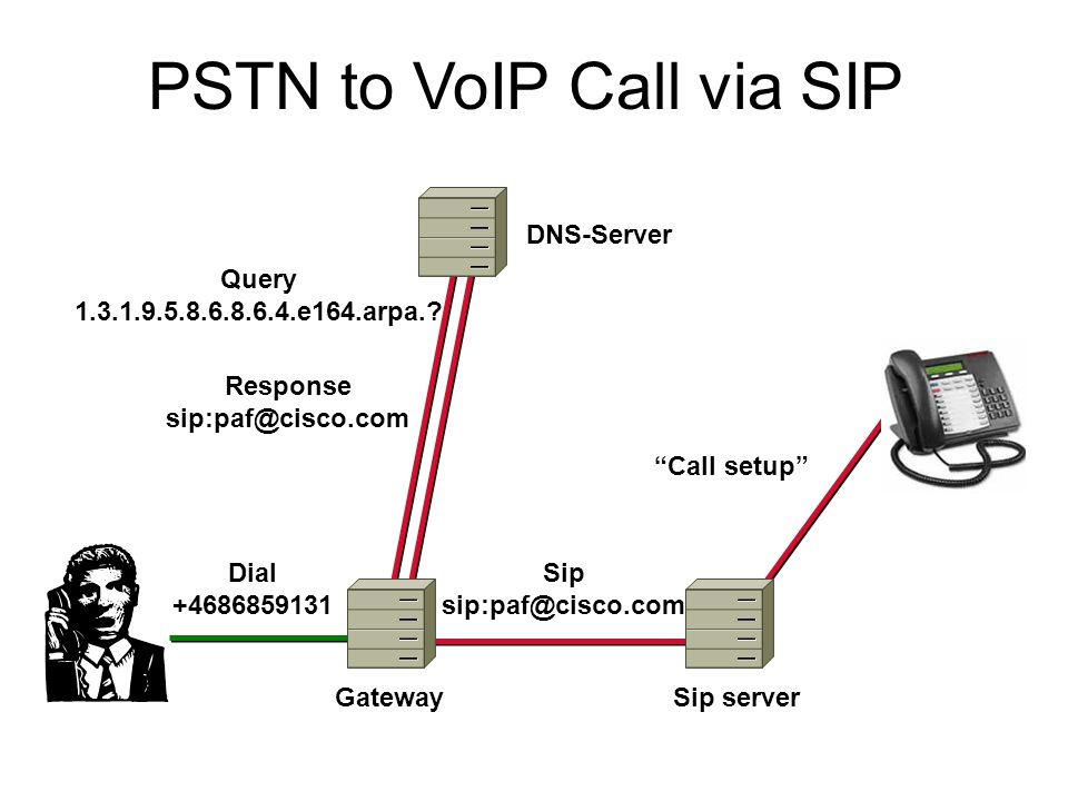 """Call setup"" PSTN to VoIP Call via SIP Sip sip:paf@cisco.com Query 1.3.1.9.5.8.6.8.6.4.e164.arpa.? Dial +4686859131 DNS-Server Sip serverGateway Respo"