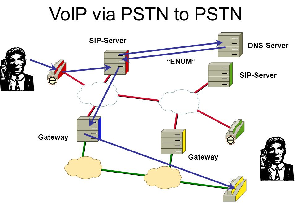 "VoIP via PSTN to PSTN DNS-Server ""ENUM"" SIP-Server Gateway"