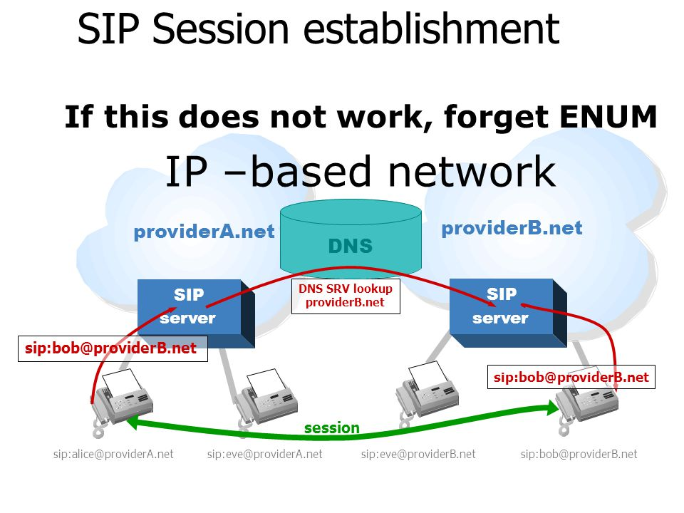 SIP Session establishment sip:alice@providerA.net SIP server SIP server sip:eve@providerA.netsip:eve@providerB.netsip:bob@providerB.net session DNS SR