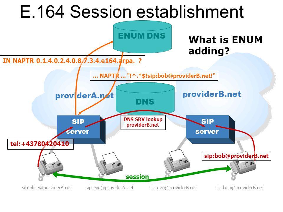 E.164 Session establishment sip:alice@providerA.net SIP server SIP server sip:eve@providerA.netsip:eve@providerB.netsip:bob@providerB.net tel:+43780420410 session DNS SRV lookup providerB.net sip:bob@providerB.net DNS IN NAPTR 0.1.4.0.2.4.0.8.7.3.4.e164.arpa.