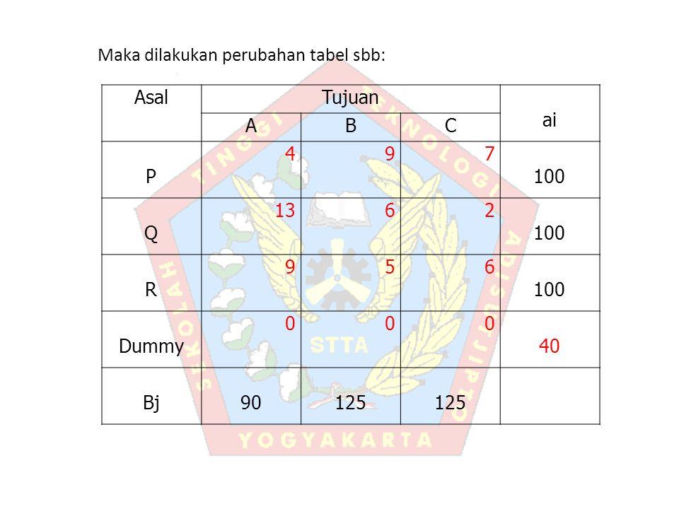 Maka dilakukan perubahan tabel sbb: AsalTujuan ai ABC P 497 100 Q 1362 100 R 956 Dummy 000 40 Bj90125
