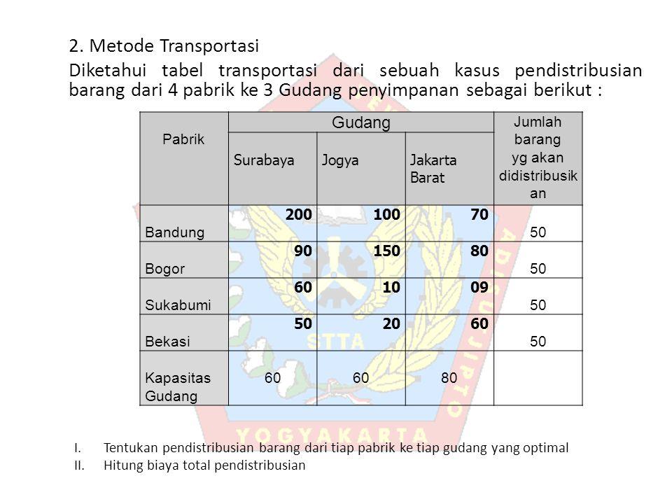 2. Metode Transportasi Diketahui tabel transportasi dari sebuah kasus pendistribusian barang dari 4 pabrik ke 3 Gudang penyimpanan sebagai berikut : P